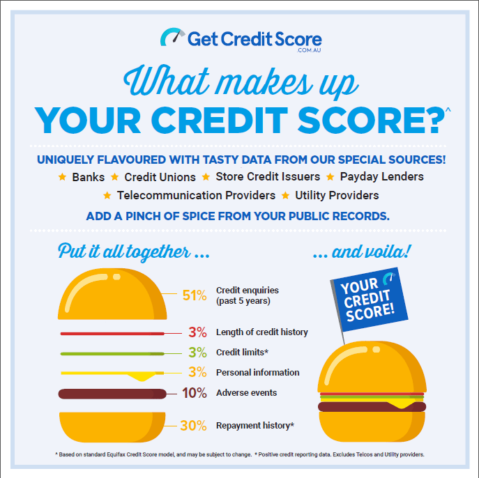How Is Your Credit Score